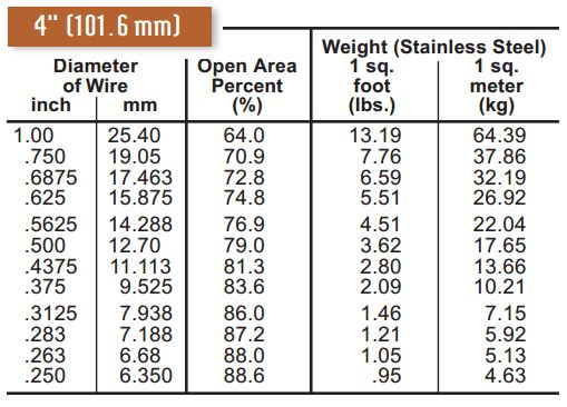 "4""  square opening space cloth wire mesh specifications"