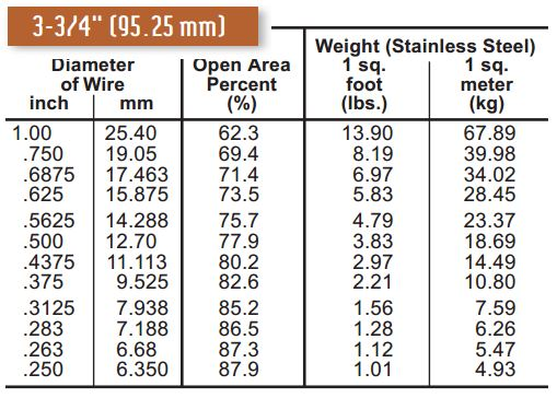 "3 3/4"" square opening space cloth wire mesh specifications"