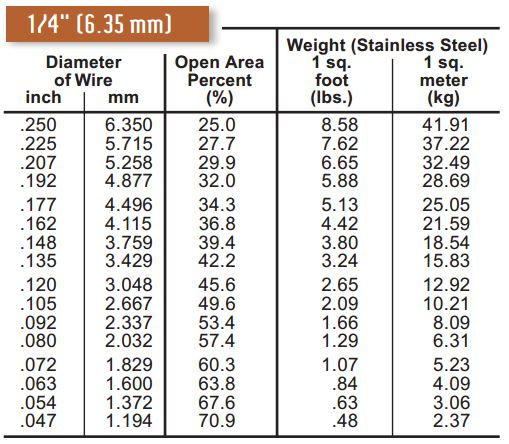 Sq on 3 Phase Motor Wire Size Chart